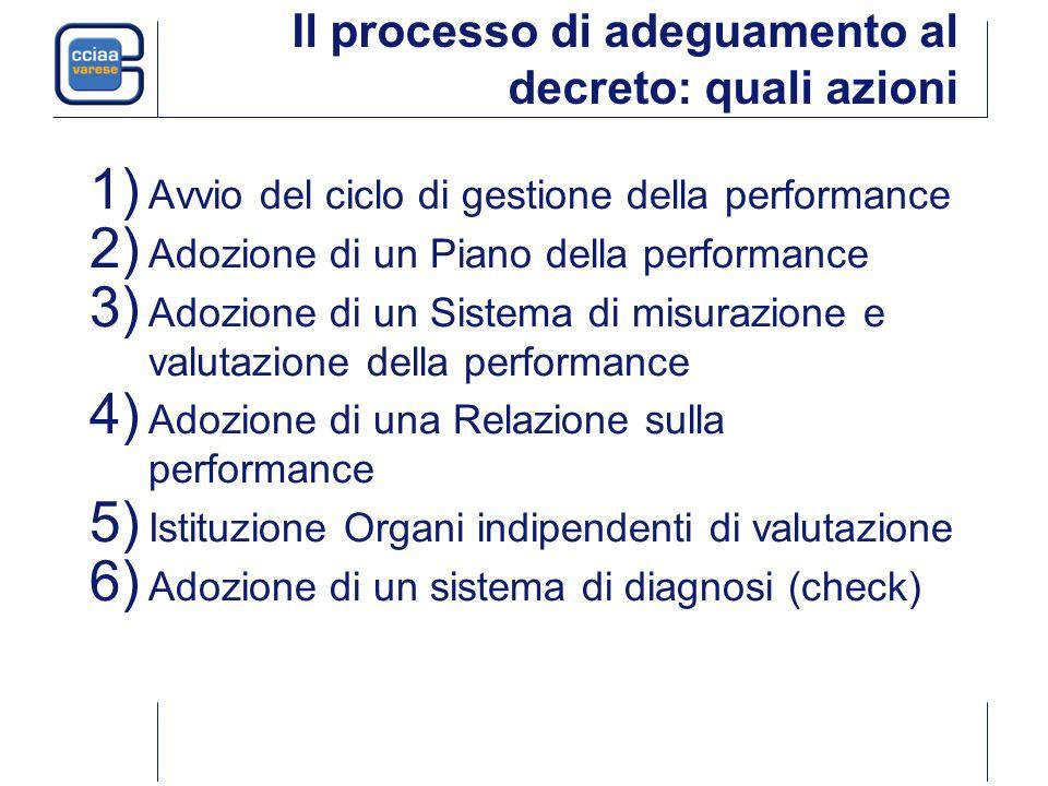 Il processo di adeguamento al decreto: quali azioni 1) Avvio del ciclo di gestione della performance 2) Adozione di un Piano della performance 3) Adoz