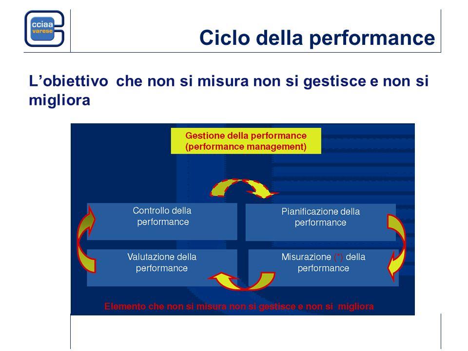 Ciclo della performance Lobiettivo che non si misura non si gestisce e non si migliora