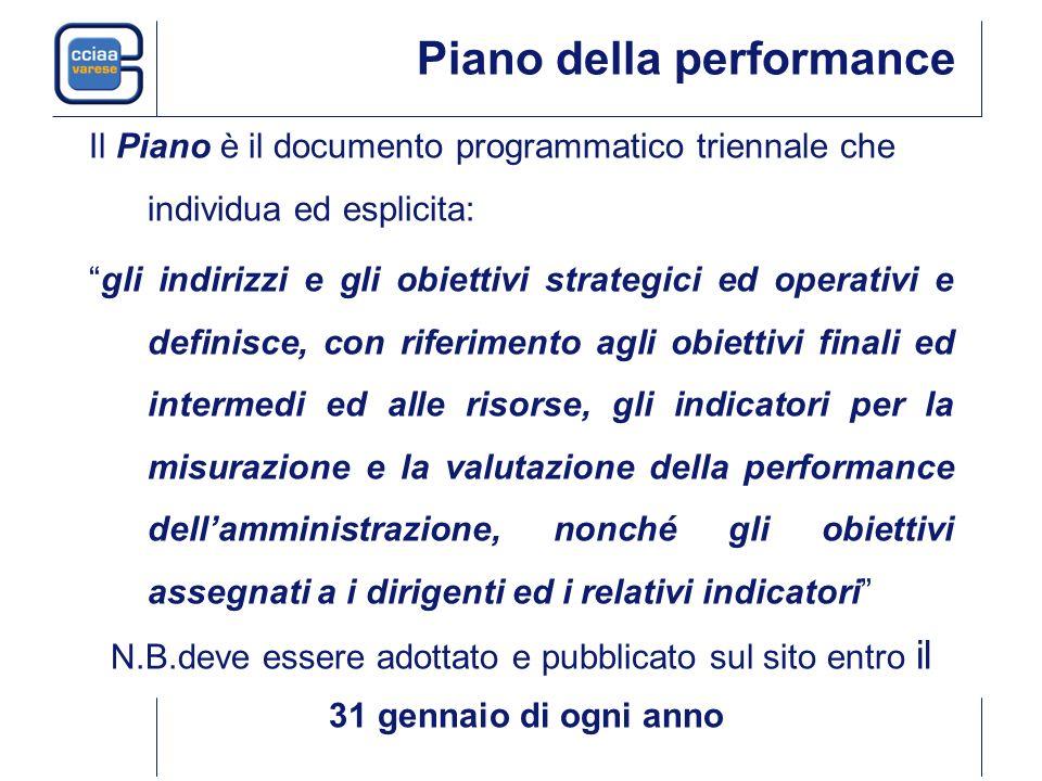 Piano della performance Il Piano è il documento programmatico triennale che individua ed esplicita: gli indirizzi e gli obiettivi strategici ed operat