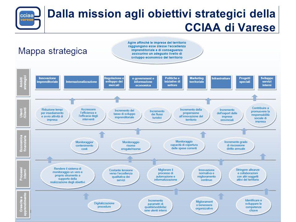 Dalla mission agli obiettivi strategici della CCIAA di Varese Mappa strategica