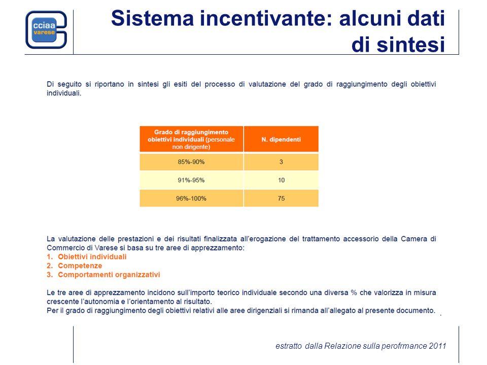 Sistema incentivante: alcuni dati di sintesi estratto dalla Relazione sulla perofrmance 2011