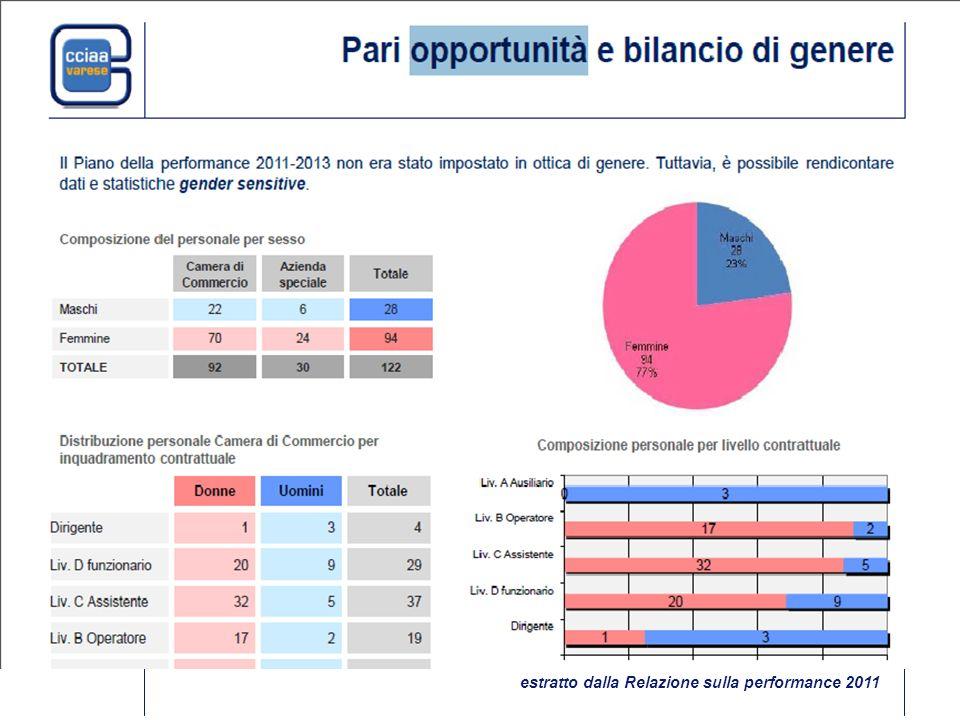 economicità, flessibilità gestionale, trasparenza, imparzialità e pari opportunità estratto dalla Relazione sulla performance 2011