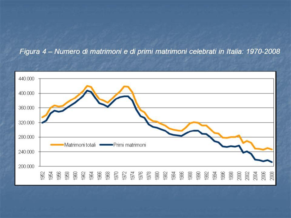 Figura 4 – Numero di matrimoni e di primi matrimoni celebrati in Italia: 1970-2008
