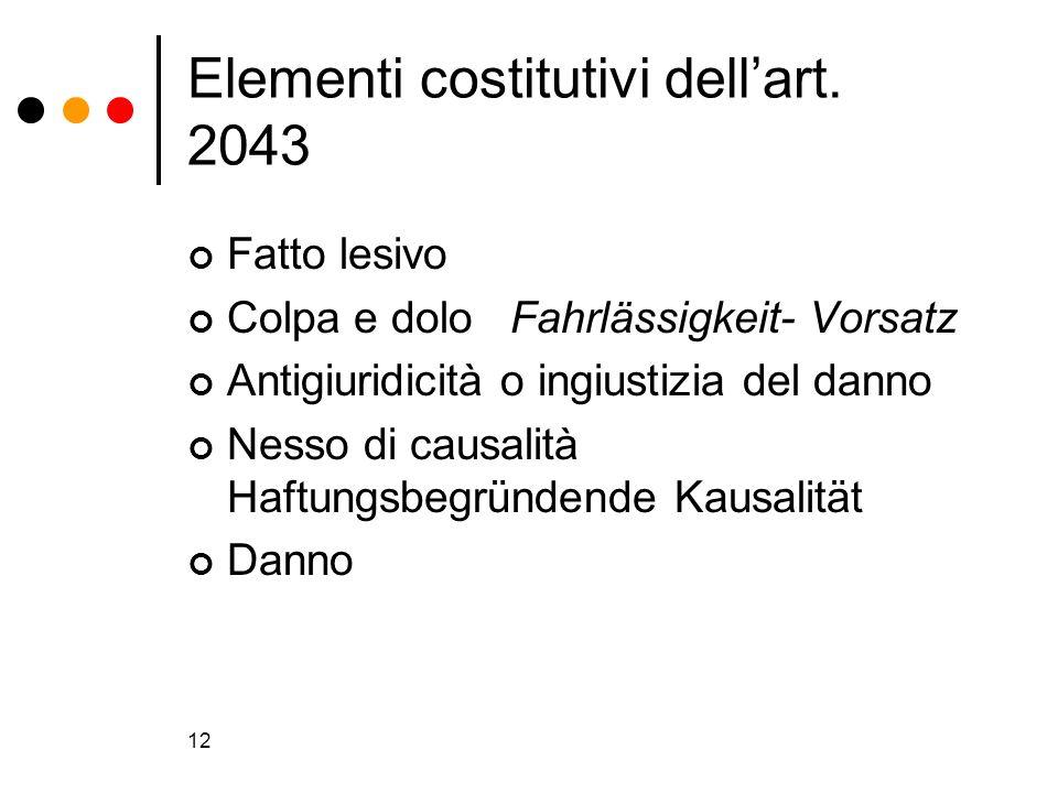 12 Elementi costitutivi dellart. 2043 Fatto lesivo Colpa e dolo Fahrlässigkeit- Vorsatz Antigiuridicità o ingiustizia del danno Nesso di causalità Haf