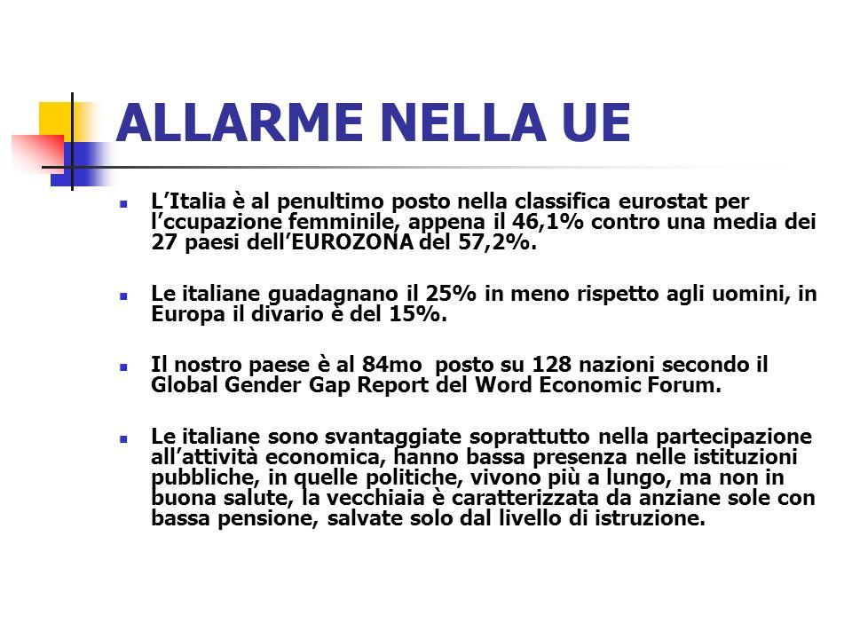 ALLARME NELLA UE LItalia è al penultimo posto nella classifica eurostat per lccupazione femminile, appena il 46,1% contro una media dei 27 paesi dellE