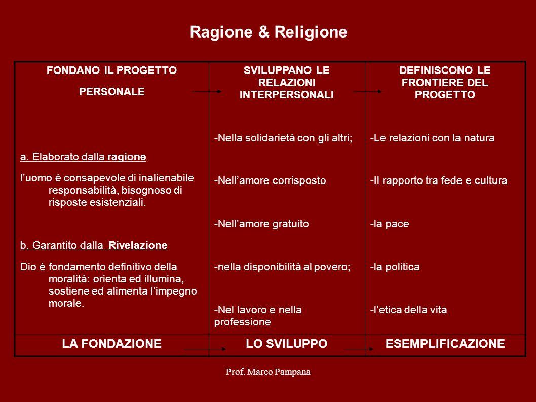 Prof. Marco Pampana Ragione & Religione FONDANO IL PROGETTO PERSONALE a. Elaborato dalla ragione luomo è consapevole di inalienabile responsabilità, b