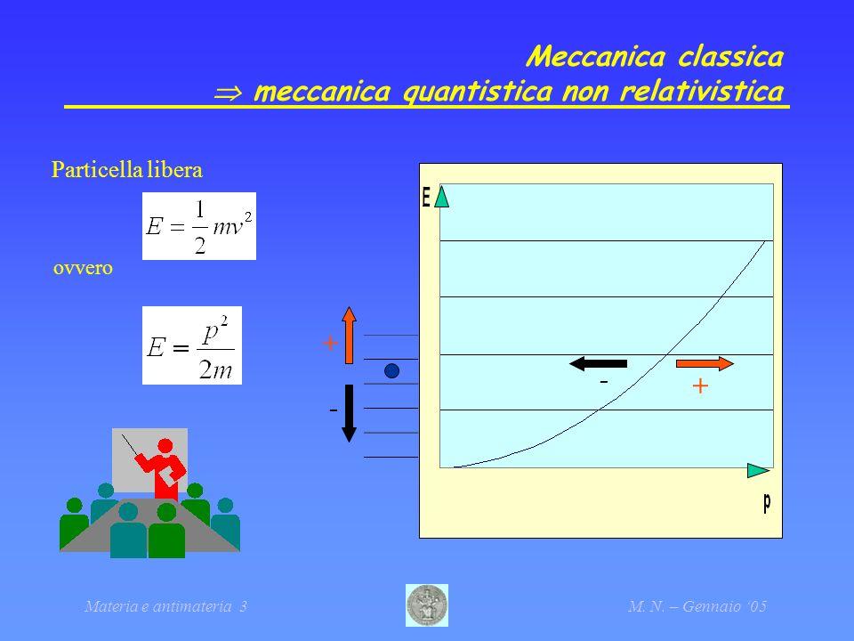 Materia e antimateria 3M. N. – Gennaio 05 Meccanica classica meccanica quantistica non relativistica + + - - Particella libera ovvero