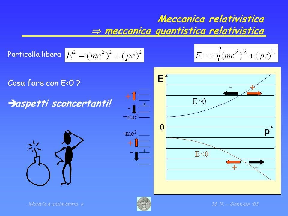 Materia e antimateria 4M. N. – Gennaio 05 Meccanica relativistica meccanica quantistica relativistica Particella libera Cosa fare con E<0 ? aspetti sc