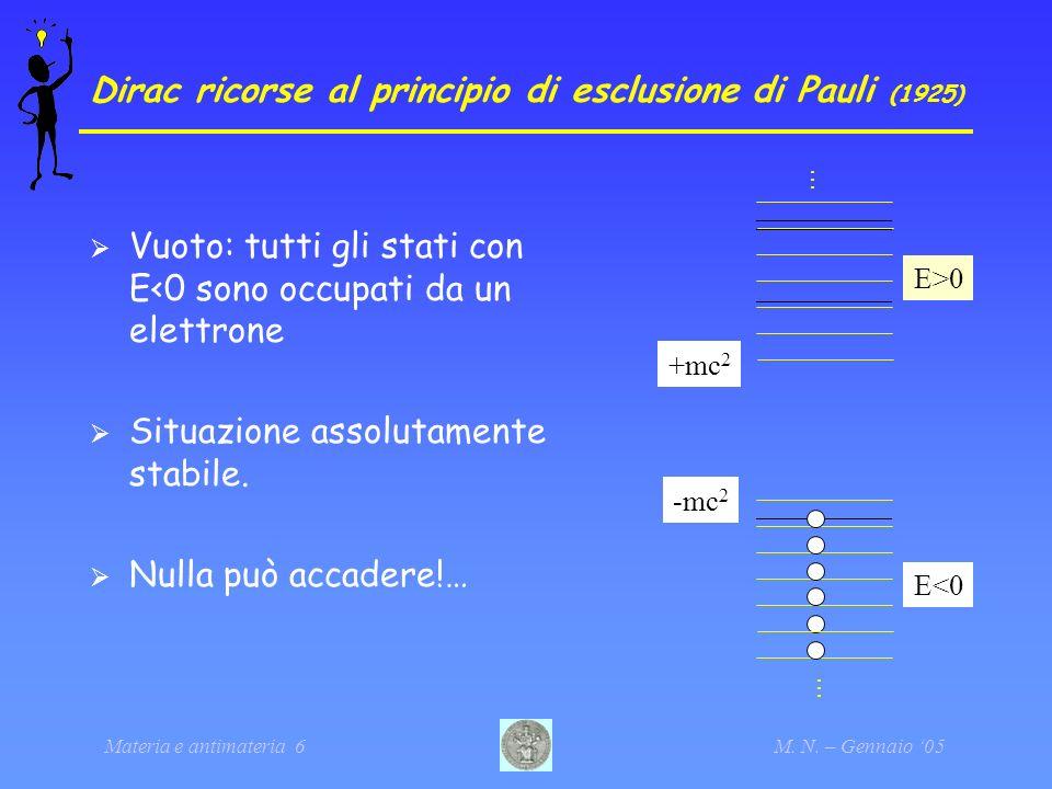 Materia e antimateria 6M. N. – Gennaio 05 Dirac ricorse al principio di esclusione di Pauli (1925) Vuoto: tutti gli stati con E<0 sono occupati da un