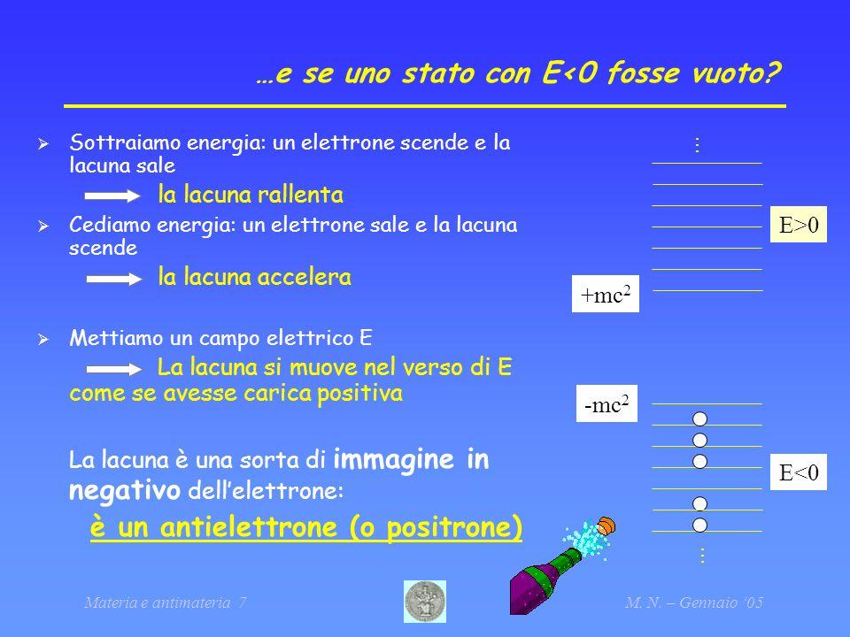 Materia e antimateria 7M. N. – Gennaio 05 …e se uno stato con E<0 fosse vuoto? Sottraiamo energia: un elettrone scende e la lacuna sale la lacuna rall