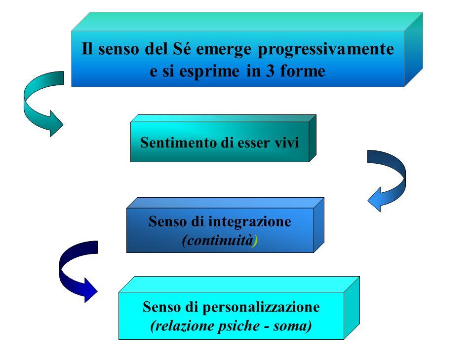 Il senso del Sé emerge progressivamente e si esprime in 3 forme Sentimento di esser vivi Senso di integrazione (continuità) Senso di personalizzazione