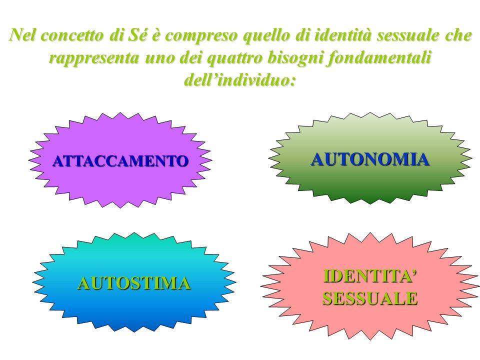 Nel concetto di Sé è compreso quello di identità sessuale che rappresenta uno dei quattro bisogni fondamentali dellindividuo: ATTACCAMENTOAUTONOMIA ID