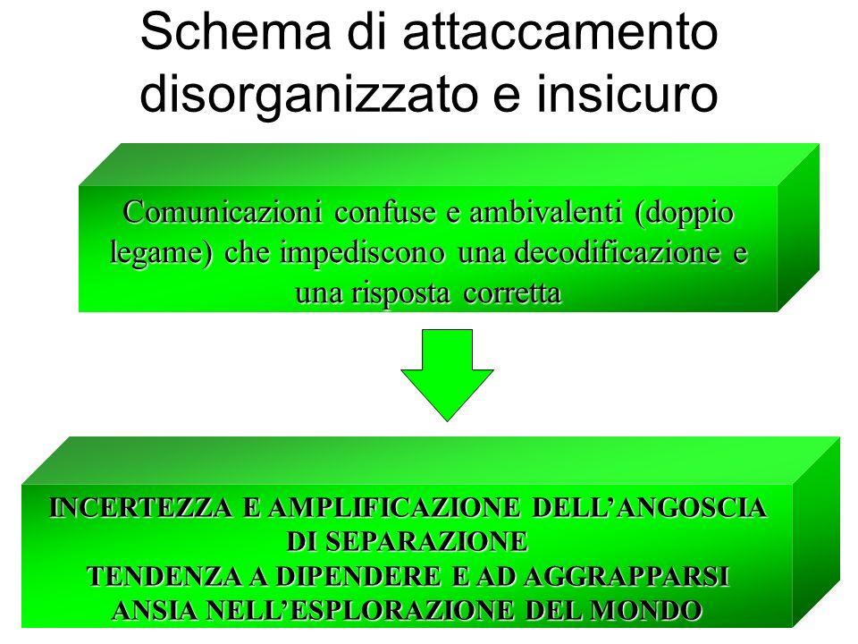 Schema di attaccamento disorganizzato e insicuro Comunicazioni confuse e ambivalenti (doppio legame) che impediscono una decodificazione e una rispost