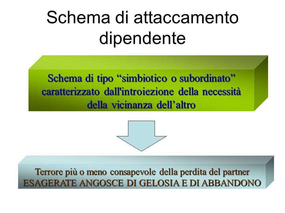 Schema di attaccamento dipendente Schema di tipo simbiotico o subordinato caratterizzato dall'introiezione della necessità della vicinanza dellaltro T