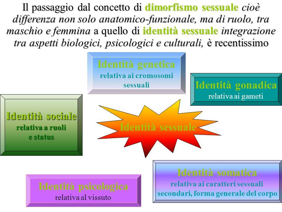 Identità sessuale Identità genetica relativa ai cromosomi sessuali Identità gonadica relativa ai gameti Identità somatica relativa ai caratteri sessua