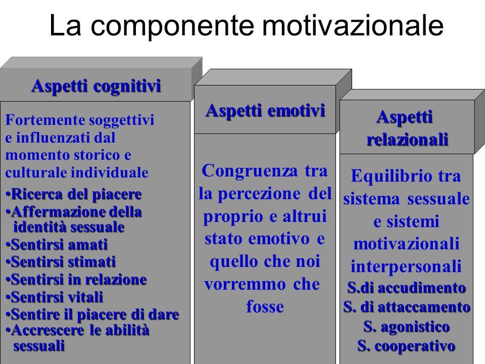 La componente motivazionale Aspetti cognitivi Aspetti emotivi Aspettirelazionali Fortemente soggettivi e influenzati dal momento storico e culturale i