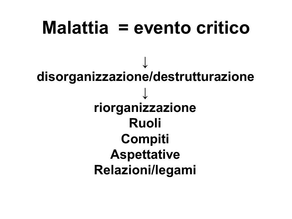 Malattia = evento critico disorganizzazione/destrutturazione riorganizzazione Ruoli Compiti Aspettative Relazioni/legami