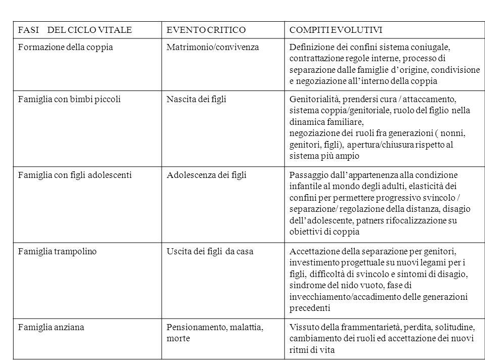 FASI DEL CICLO VITALEEVENTO CRITICOCOMPITI EVOLUTIVI Formazione della coppiaMatrimonio/convivenzaDefinizione dei confini sistema coniugale, contrattaz