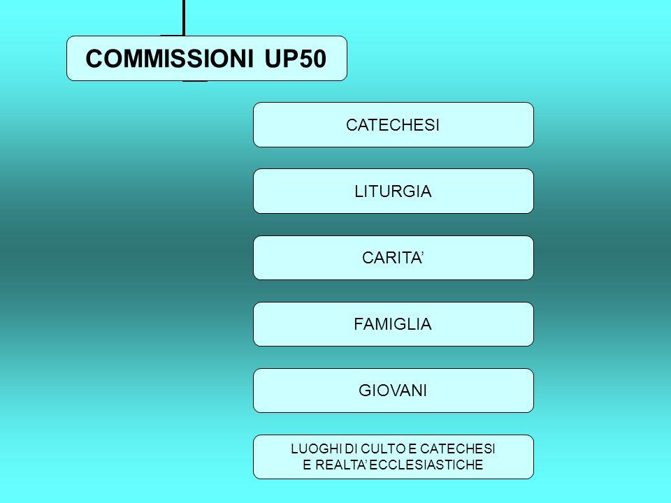 COMMISSIONI UP50 CATECHESI LITURGIA CARITA FAMIGLIA GIOVANI LUOGHI DI CULTO E CATECHESI E REALTA ECCLESIASTICHE