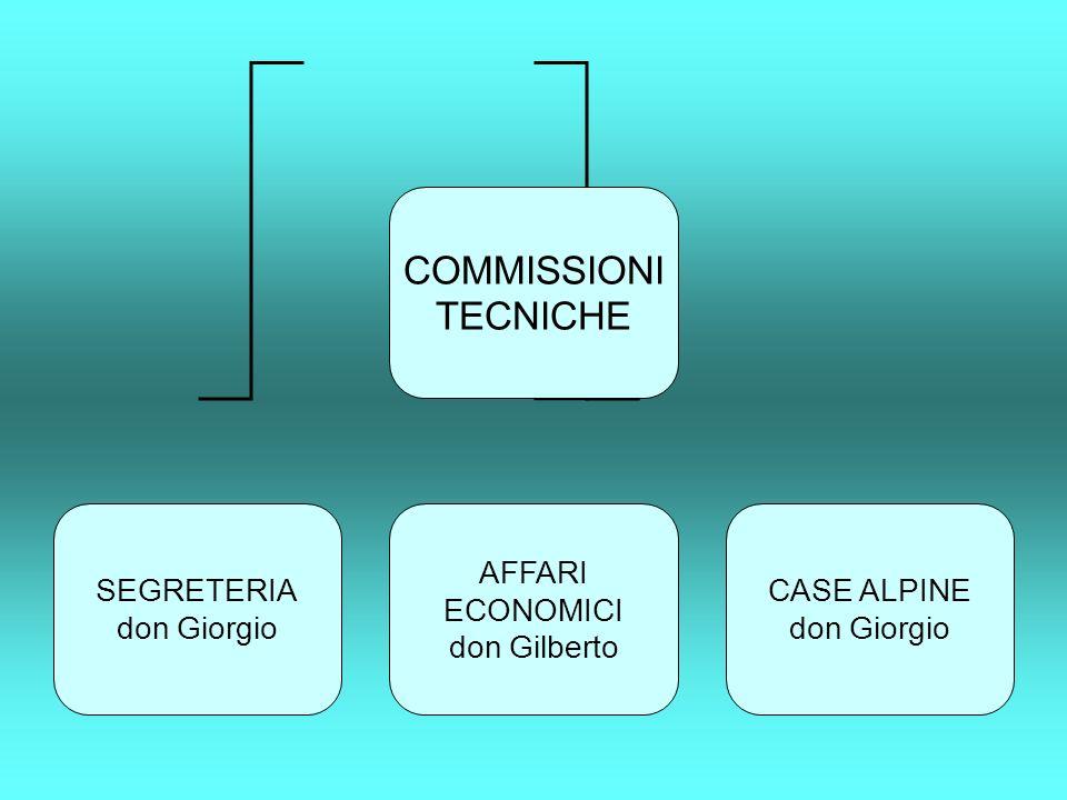 COMMISSIONI TECNICHE SEGRETERIA don Giorgio AFFARI ECONOMICI don Gilberto CASE ALPINE don Giorgio