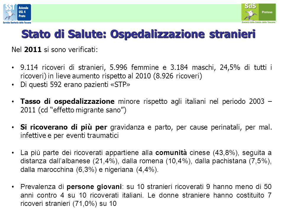 Nel 2011 si sono verificati: 9.114 ricoveri di stranieri, 5.996 femmine e 3.184 maschi, 24,5% di tutti i ricoveri) in lieve aumento rispetto al 2010 (8.926 ricoveri) Di questi 592 erano pazienti «STP» Tasso di ospedalizzazione minore rispetto agli italiani nel periodo 2003 – 2011 (cd effetto migrante sano) Si ricoverano di più per gravidanza e parto, per cause perinatali, per mal.