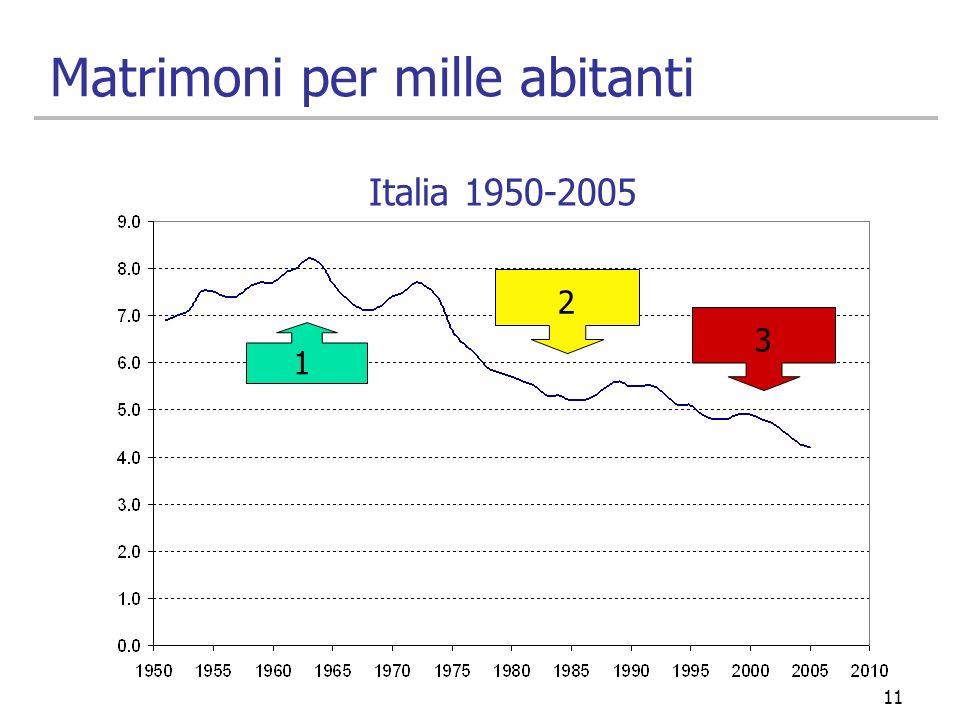 11 Matrimoni per mille abitanti 1 2 3 Italia 1950-2005