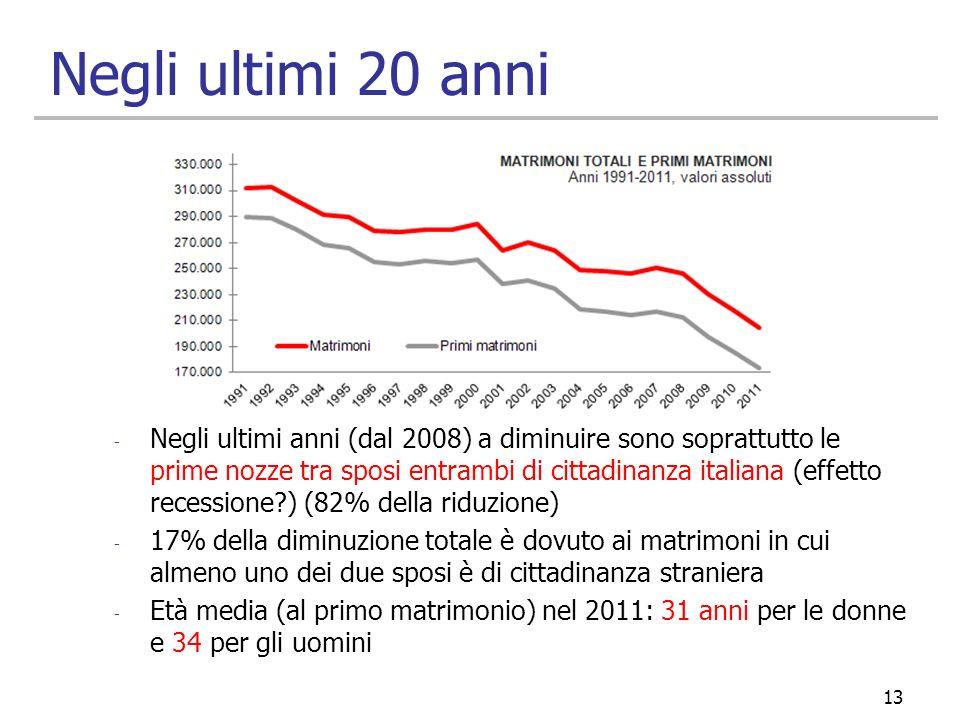 Negli ultimi 20 anni - Negli ultimi anni (dal 2008) a diminuire sono soprattutto le prime nozze tra sposi entrambi di cittadinanza italiana (effetto r