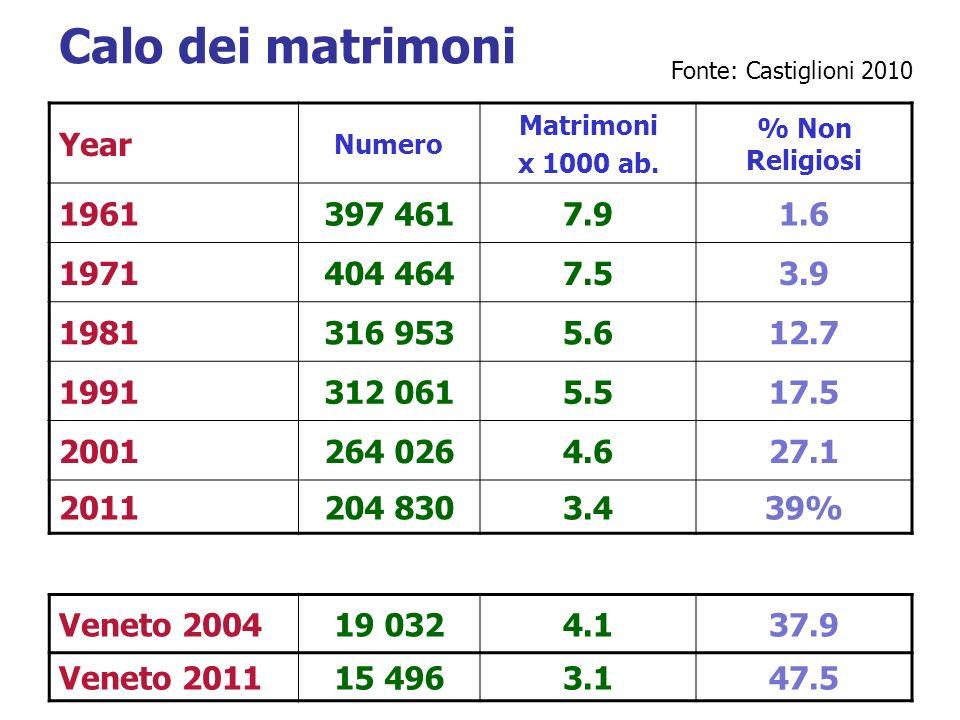 Calo dei matrimoni Year Numero Matrimoni x 1000 ab. % Non Religiosi 1961397 4617.91.6 1971404 4647.53.9 1981316 9535.612.7 1991312 0615.517.5 2001264