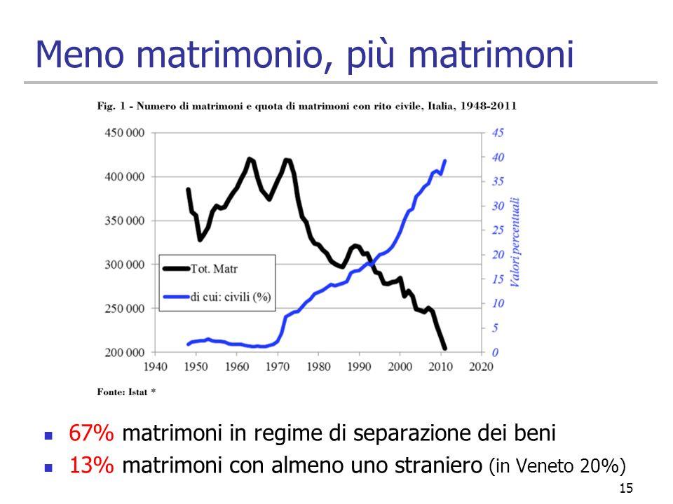 Meno matrimonio, più matrimoni 67% matrimoni in regime di separazione dei beni 13% matrimoni con almeno uno straniero (in Veneto 20%) 15