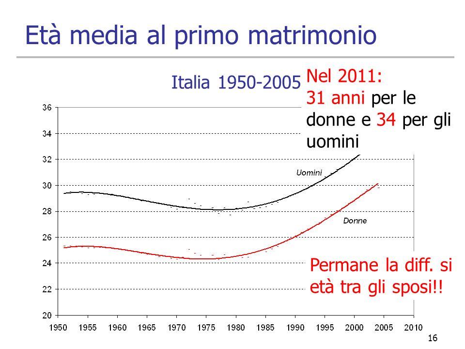 16 Età media al primo matrimonio Italia 1950-2005 Nel 2011: 31 anni per le donne e 34 per gli uomini Permane la diff. si età tra gli sposi!!