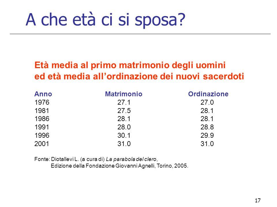 17 Età media al primo matrimonio degli uomini ed età media allordinazione dei nuovi sacerdoti Anno Matrimonio Ordinazione 197627.127.0 198127.528.1 19