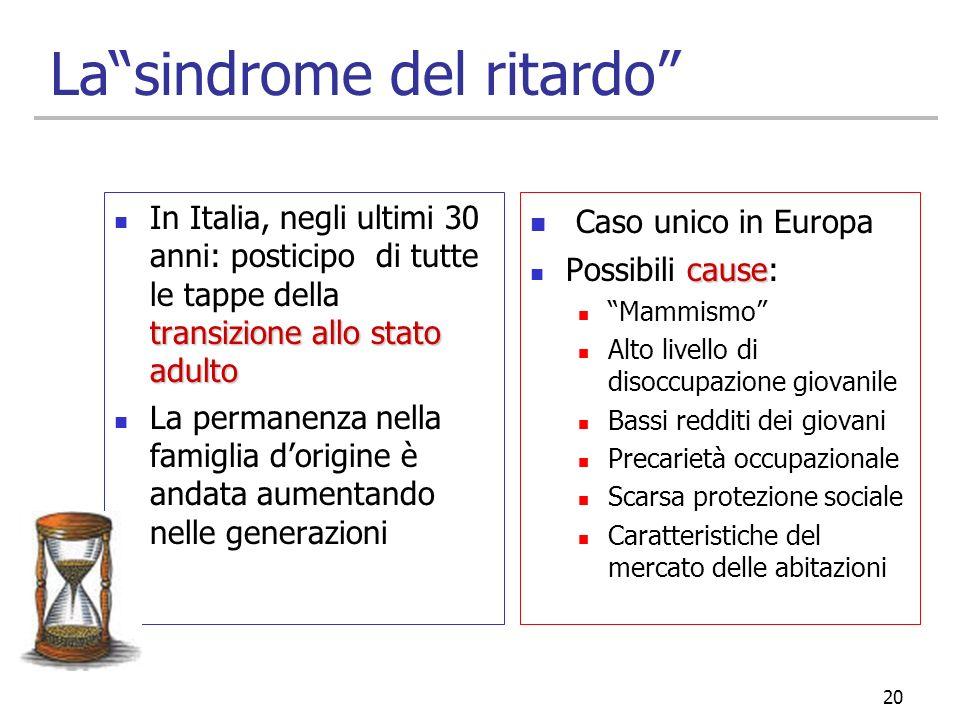 20 Lasindrome del ritardo transizione allo stato adulto In Italia, negli ultimi 30 anni: posticipo di tutte le tappe della transizione allo stato adul