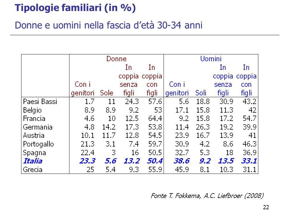 22 Tipologie familiari (in %) Donne e uomini nella fascia detà 30-34 anni Fonte T. Fokkema, A.C. Liefbroer (2008)