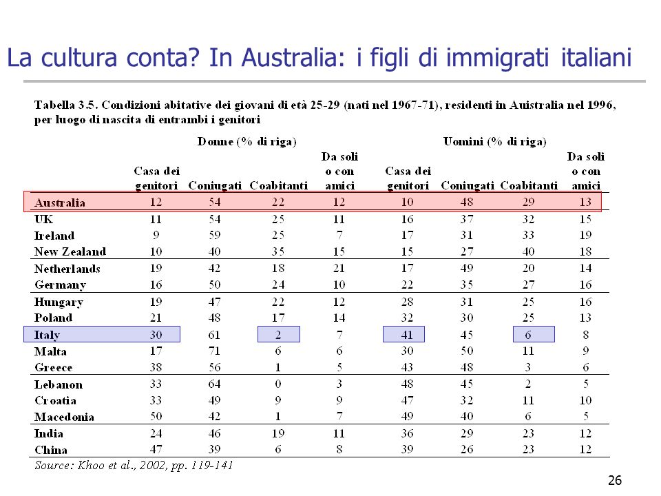 26 La cultura conta? In Australia: i figli di immigrati italiani