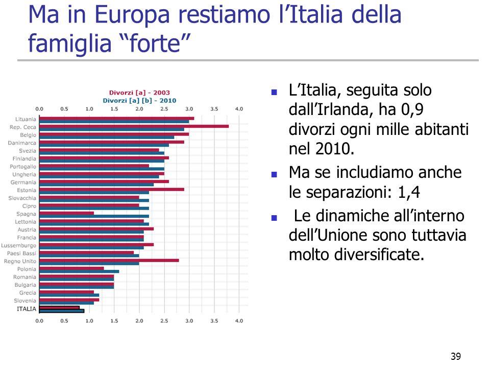 Ma in Europa restiamo lItalia della famiglia forte LItalia, seguita solo dallIrlanda, ha 0,9 divorzi ogni mille abitanti nel 2010. Ma se includiamo an