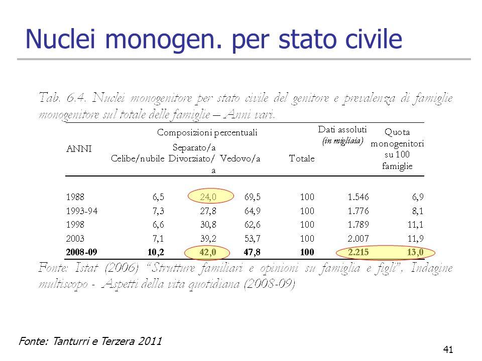 41 Nuclei monogen. per stato civile Fonte: Tanturri e Terzera 2011