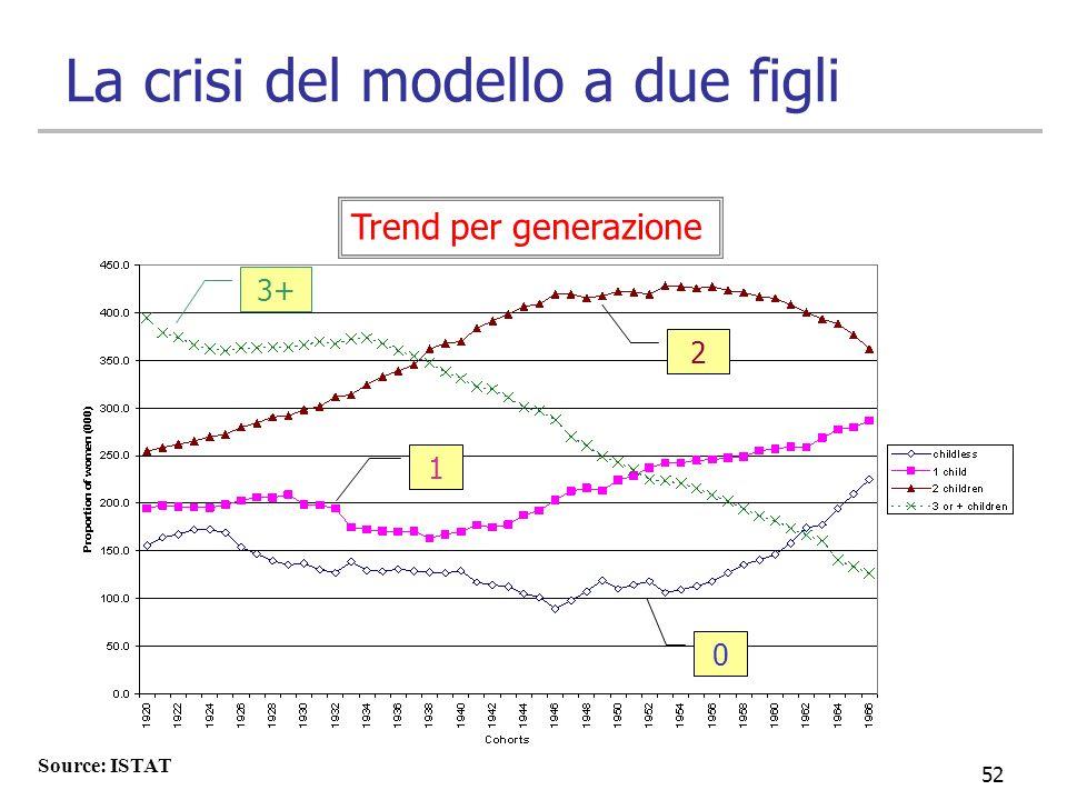52 La crisi del modello a due figli Source: ISTAT Trend per generazione 2 0 3+ 1