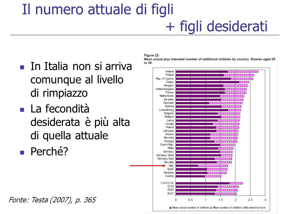 54 Il numero attuale di figli + figli desiderati In Italia non si arriva comunque al livello di rimpiazzo La fecondità desiderata è più alta di quella