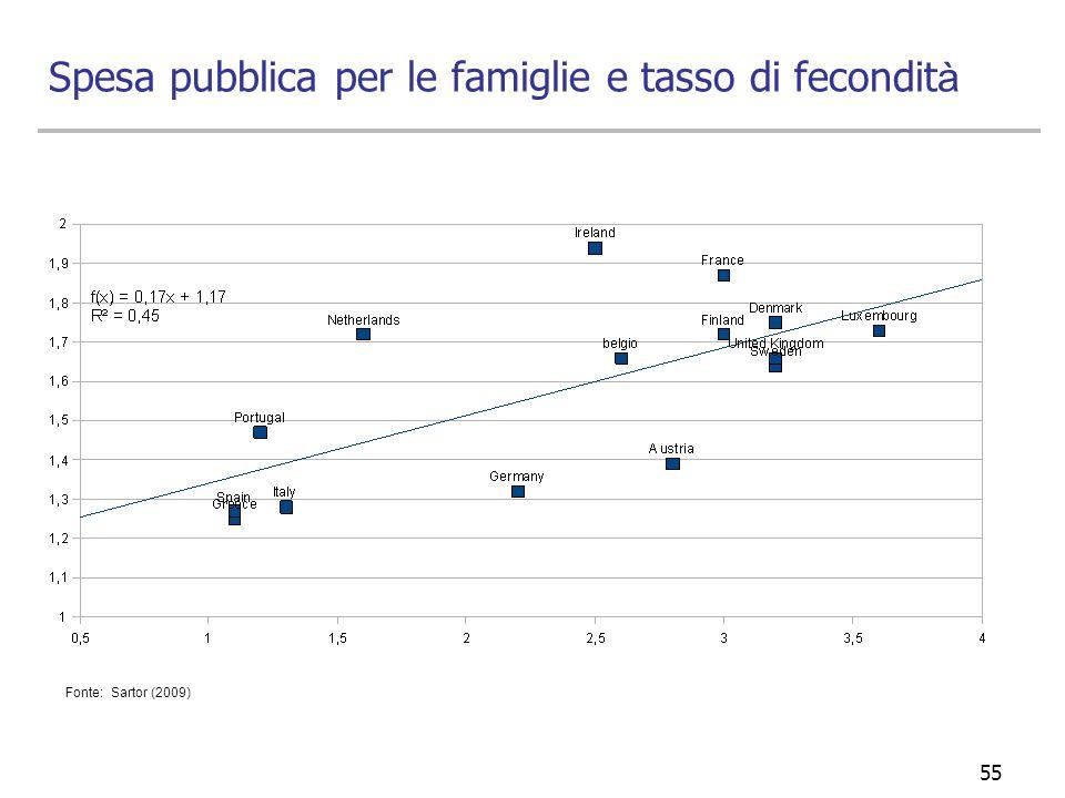 55 Fonte: Sartor (2009) Spesa pubblica per le famiglie e tasso di fecondit à