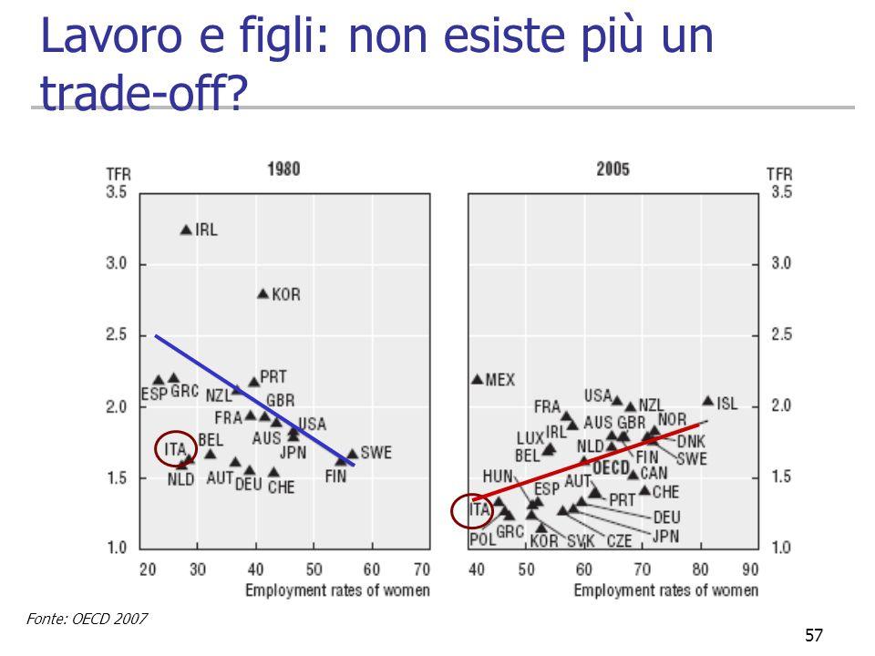 57 Lavoro e figli: non esiste più un trade-off? Fonte: OECD 2007