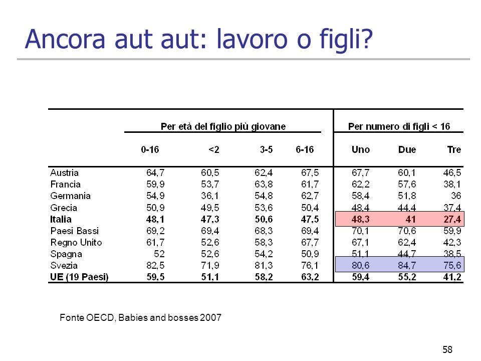 58 Ancora aut aut: lavoro o figli? Fonte OECD, Babies and bosses 2007