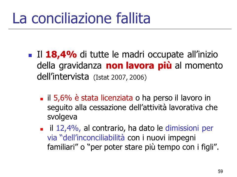 59 La conciliazione fallita 18,4% non lavorapiù Il 18,4% di tutte le madri occupate allinizio della gravidanza non lavora più al momento dellintervist