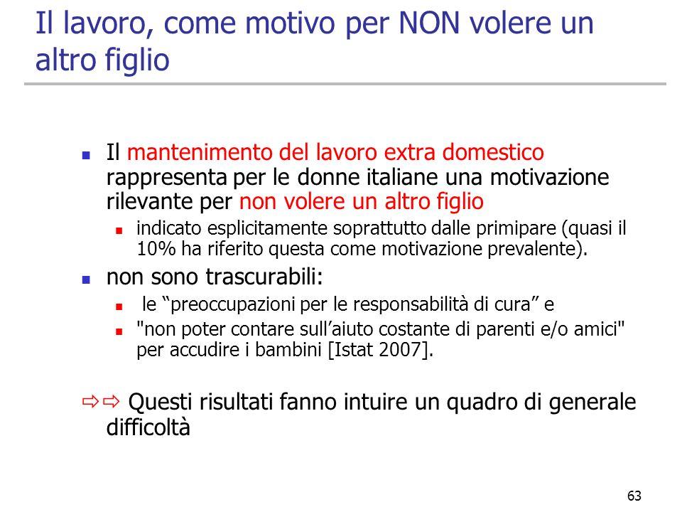63 Il lavoro, come motivo per NON volere un altro figlio Il mantenimento del lavoro extra domestico rappresenta per le donne italiane una motivazione