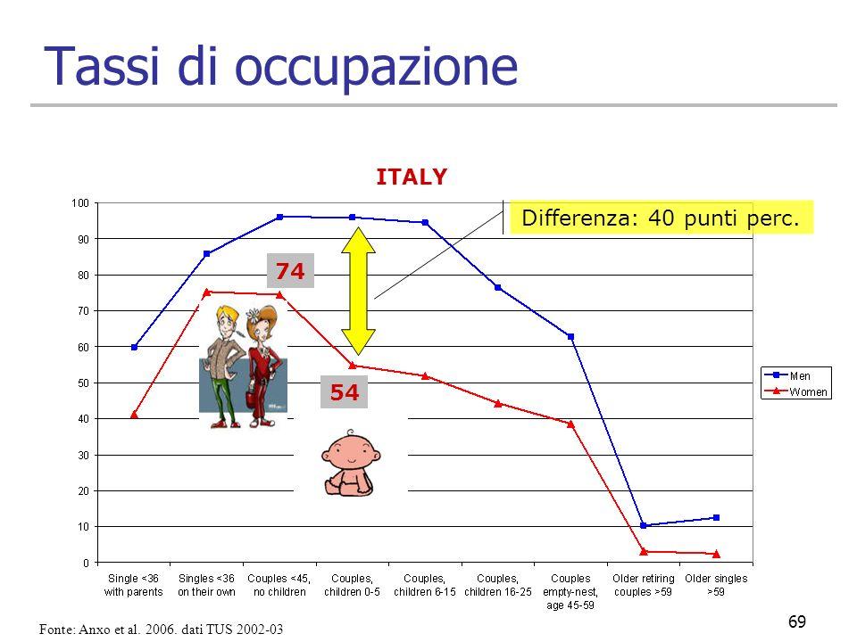 69 Tassi di occupazione Differenza: 40 punti perc. ITALY 74 54 Fonte: Anxo et al. 2006. dati TUS 2002-03