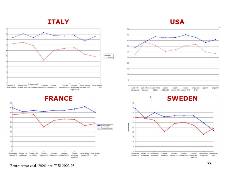 73 SWEDENFRANCE ITALYUSA Fonte: Anxo et al. 2006. dati TUS 2002-03