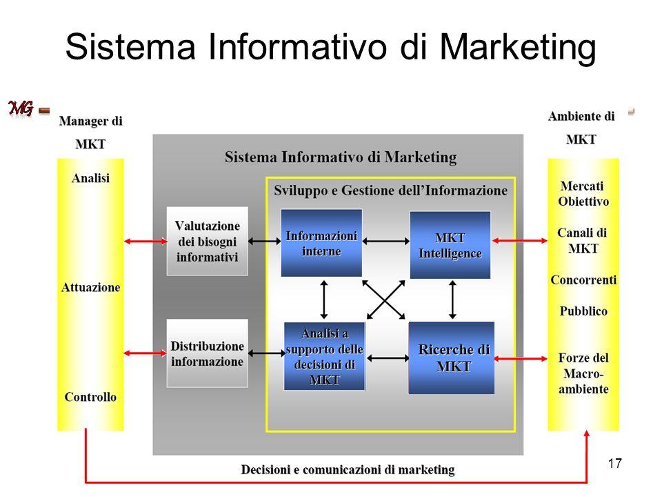 Sistema Informativo di Marketing 17