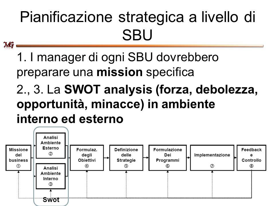 Pianificazione strategica a livello di SBU 1. I manager di ogni SBU dovrebbero preparare una mission specifica 2., 3. La SWOT analysis (forza, debolez