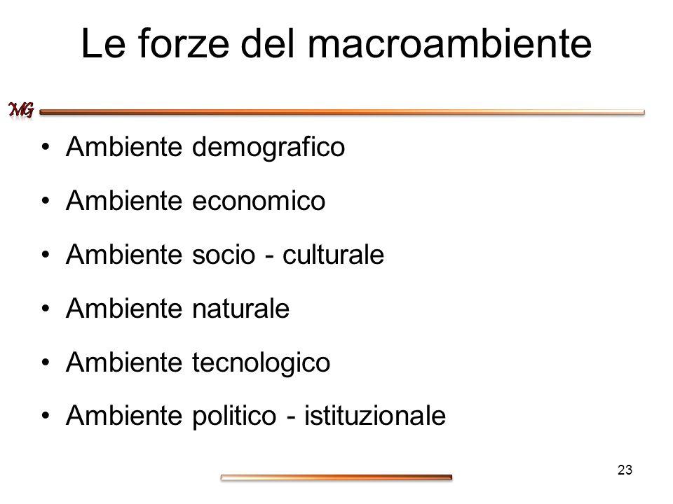 Le forze del macroambiente Ambiente demografico Ambiente economico Ambiente socio - culturale Ambiente naturale Ambiente tecnologico Ambiente politico
