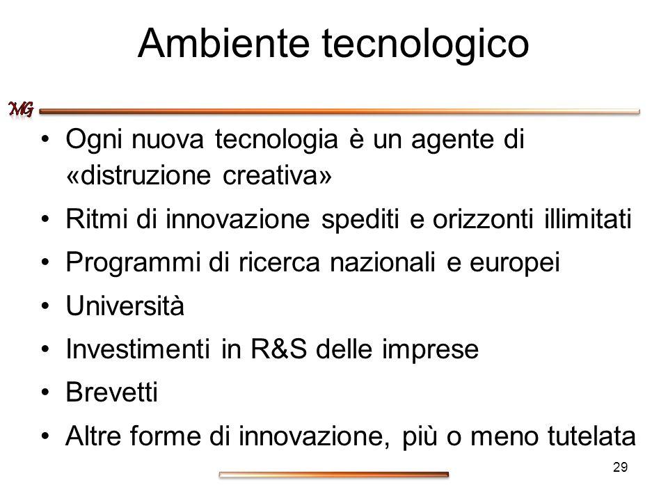 Ambiente tecnologico Ogni nuova tecnologia è un agente di «distruzione creativa» Ritmi di innovazione spediti e orizzonti illimitati Programmi di rice