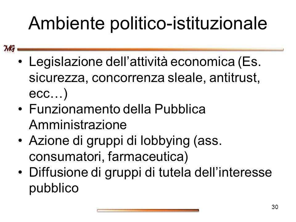 Ambiente politico-istituzionale Legislazione dellattività economica (Es. sicurezza, concorrenza sleale, antitrust, ecc…) Funzionamento della Pubblica